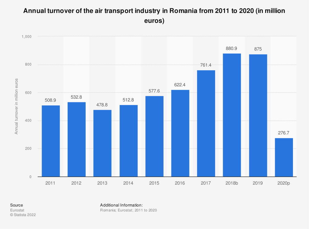Statistic: Annual turnover of the air transport industry in Romania from 2008 to 2014 (in million euros) | Statista