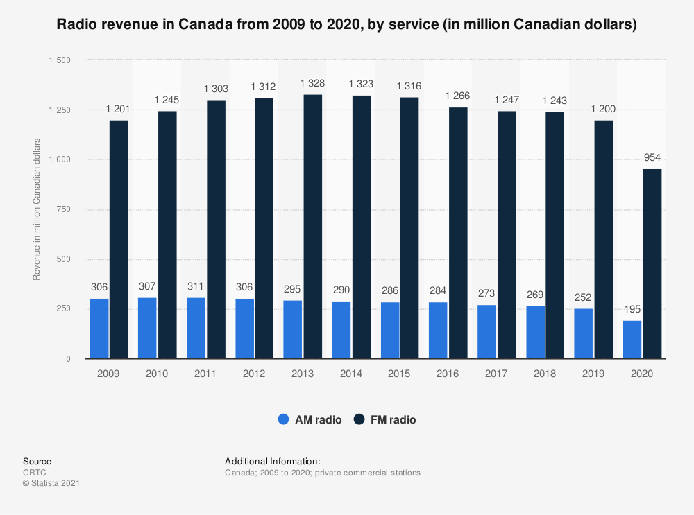 Statistic: Radio revenue in Canada from 2009 to 2018, by service (in million Canadian dollars)  | Statista