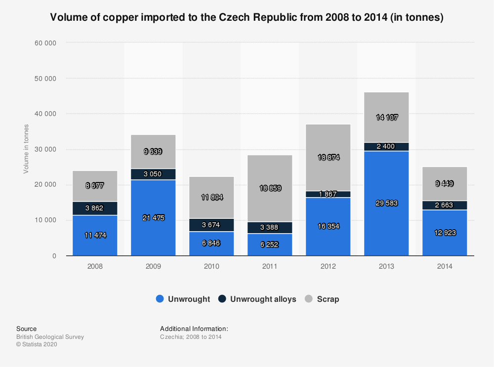Statistic: Volume of copper imported to the Czech Republic from 2008 to 2014 (in tonnes) | Statista