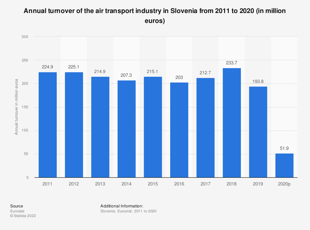 Statistic: Annual turnover of the air transport industry in Slovenia from 2008 to 2015 (in million euros) | Statista