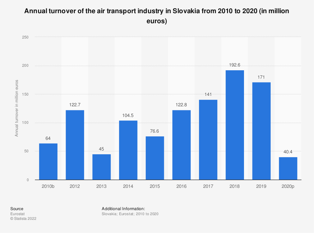 Statistic: Annual turnover of the air transport industry in Slovakia from 2008 to 2015 (in million euros) | Statista