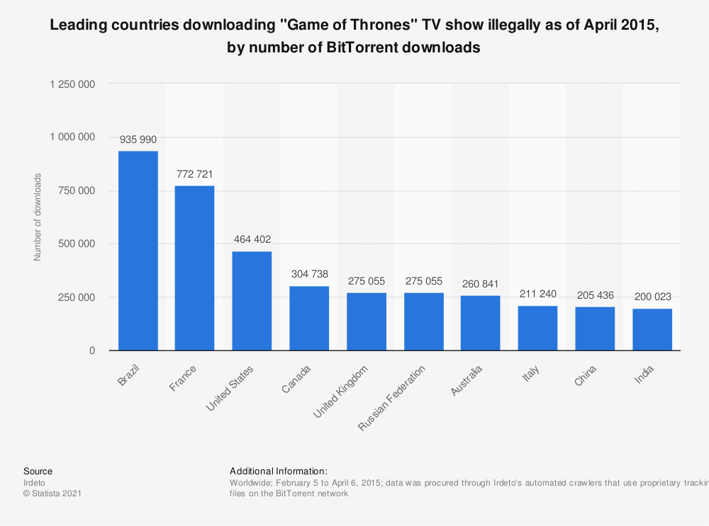 "Statistic: Leading countries downloading ""Game of Thrones"" TV show illegally as of April 2015, by number of BitTorrent downloads 