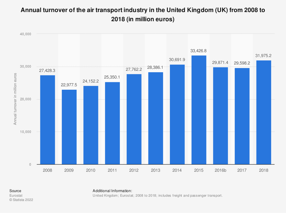 Statistic: Annual turnover of the air transport industry in the United Kingdom (UK) from 2008 to 2016 (in million euros) | Statista