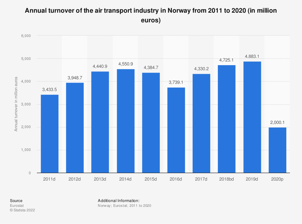 Statistic: Annual turnover of the air transport industry in Norway from 2008 to 2015 (in million euros) | Statista