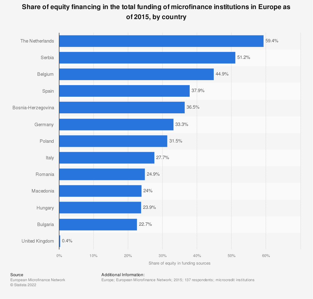 Statistic: Share of equity financing in the total funding of microfinance institutions in Europe as of 2015, by country  | Statista