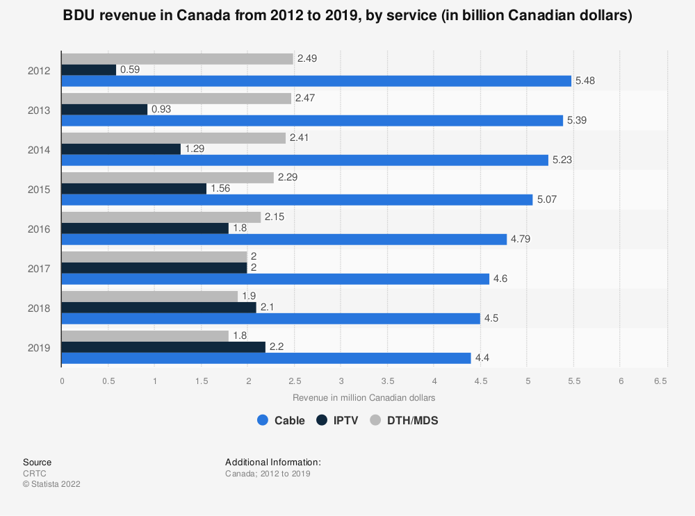 Statistic: BDU revenue in Canada from 2012 to 2017, by service (in billion Canadian dollars) | Statista