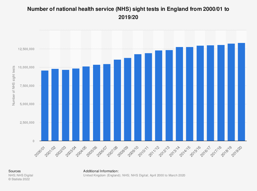 Statistic: Number of national health service (NHS) sight tests in England from 2000/01 to 2018/19 | Statista