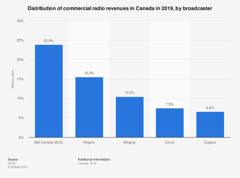 Statistic: Distribution of commercial radio revenues in Canada in 2017, by broadcaster | Statista