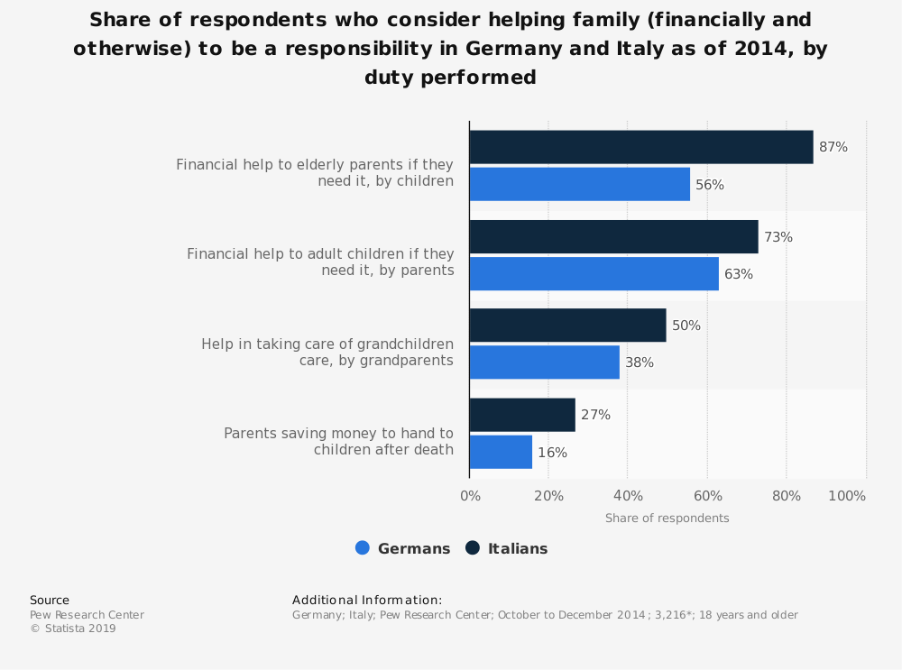Statistic: Share of respondents who consider helping family (financially and otherwise) to be a responsibility in Germany and Italy as of 2014, by duty performed | Statista