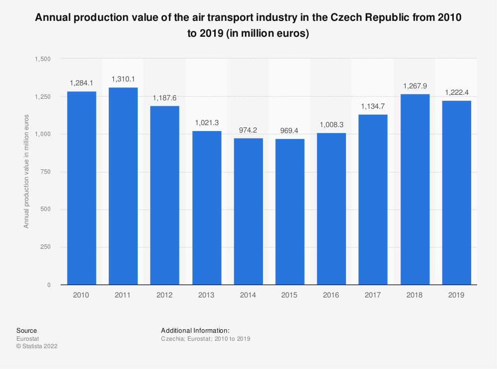 Statistic: Annual production value of the air transport industry in the Czech Republic from 2008 to 2015 (in million euros) | Statista