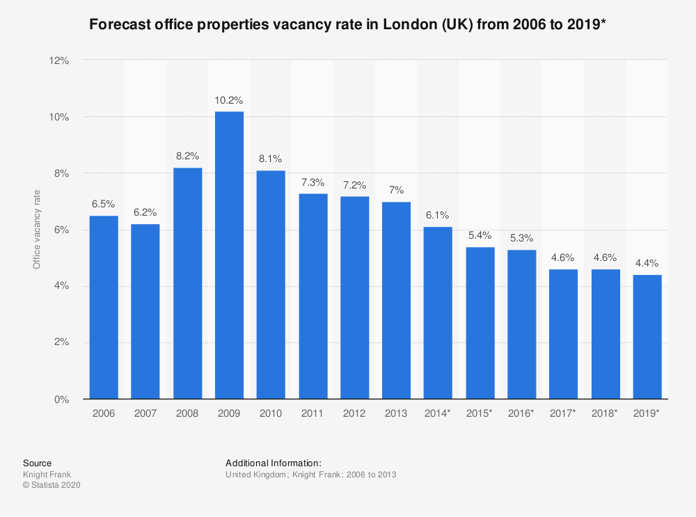 Statistic: Office properties vacancy rate in London (UK) from 2006 to 2019* | Statista