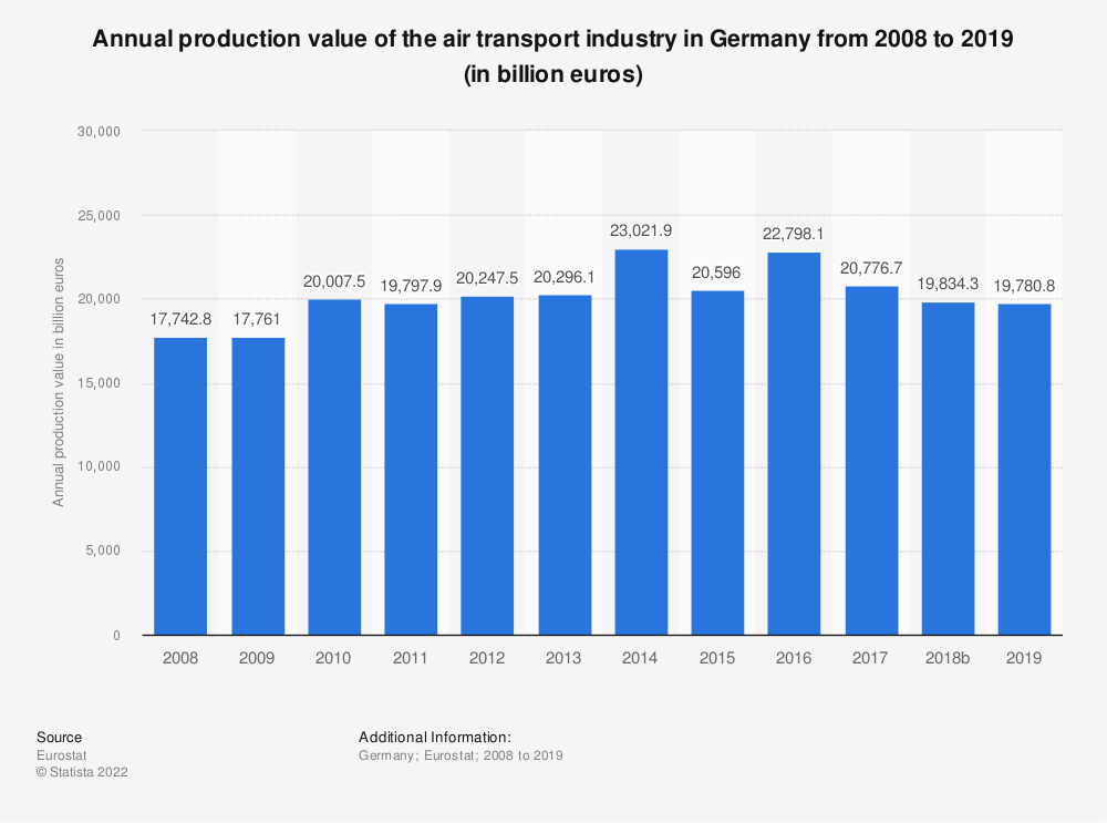 Statistic: Annual production value of the air transport industry in Germany from 2008 to 2015 (in million euros) | Statista