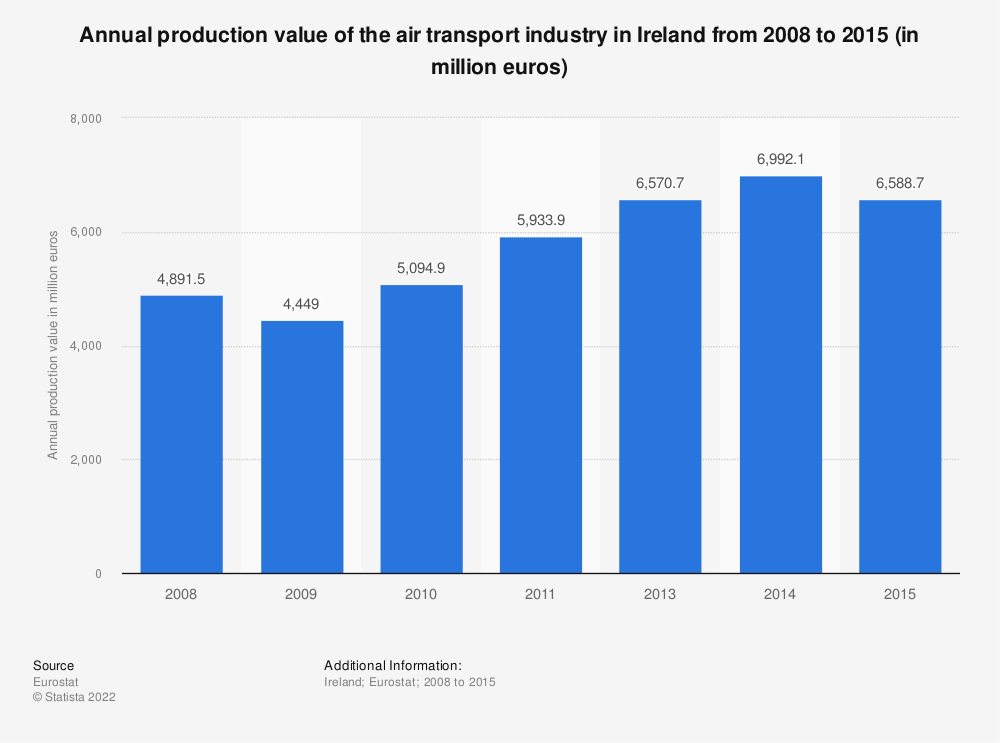 Statistic: Annual production value of the air transport industry in Ireland from 2008 to 2015 (in million euros)   Statista