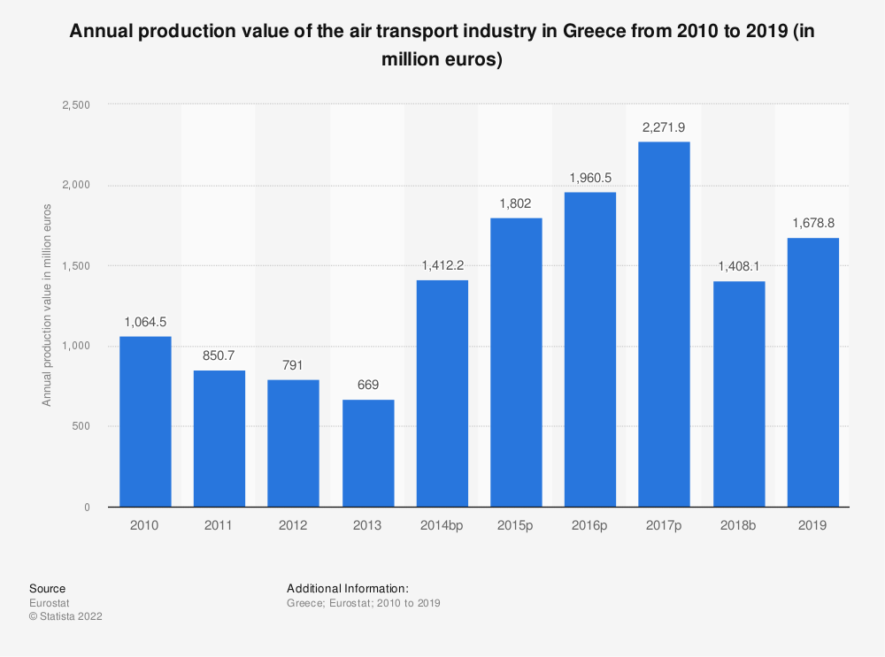 Statistic: Annual production value of the air transport industry in Greece from 2008 to 2015 (in million euros) | Statista