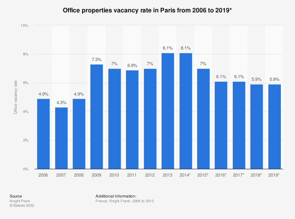 Statistic: Office properties vacancy rate in Paris from 2006 to 2019* | Statista