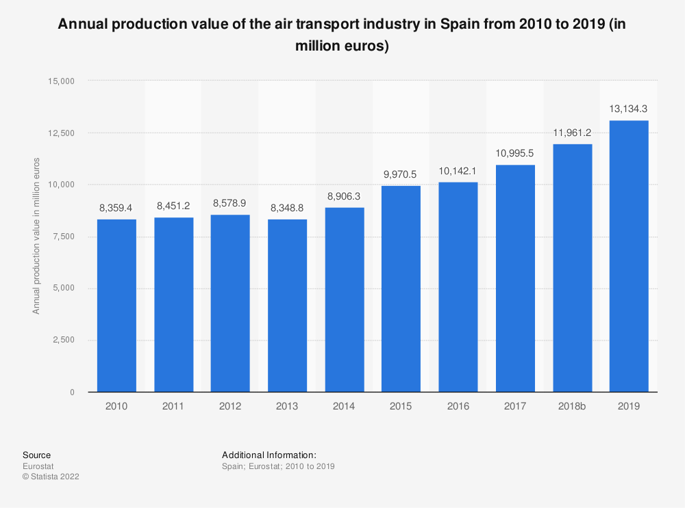 Statistic: Annual production value of the air transport industry in Spain from 2008 to 2015 (in million euros) | Statista