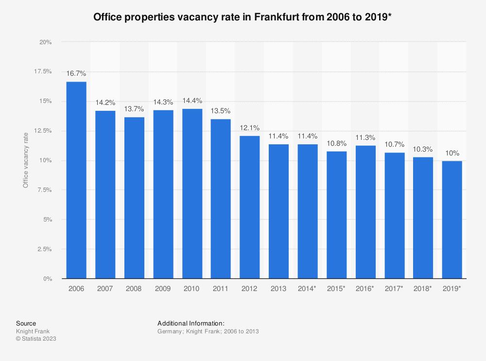 Statistic: Office properties vacancy rate in Frankfurt from 2006 to 2019* | Statista
