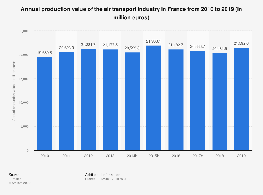 Statistic: Annual production value of the air transport industry in France from 2009 to 2014 (in million euros) | Statista
