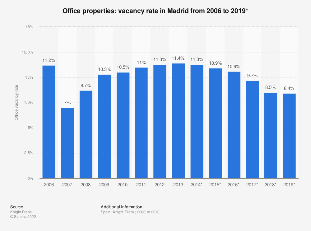 Statistic: Office properties: vacancy rate in Madrid from 2006 to 2019*   Statista