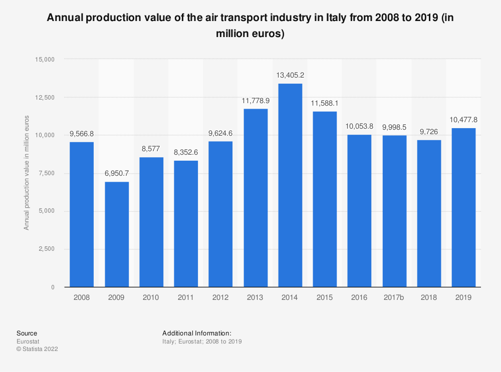 Statistic: Annual production value of the air transport industry in Italy from 2008 to 2016 (in million euros) | Statista
