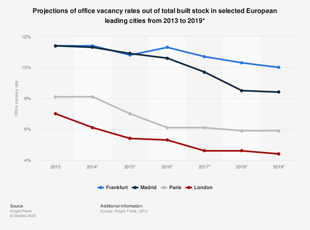 Statistic: Projections of office vacancy rates out of total built stock in selected European leading cities from 2013 to 2019* | Statista