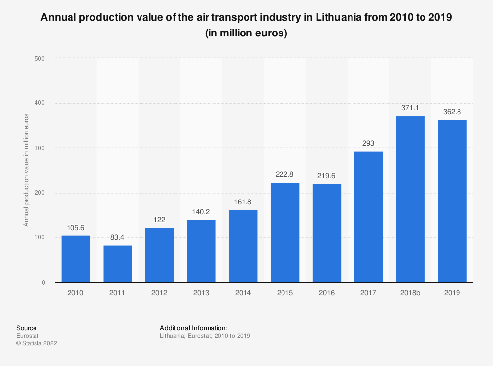 Statistic: Annual production value of the air transport industry in Lithuania from 2008 to 2015 (in million euros) | Statista