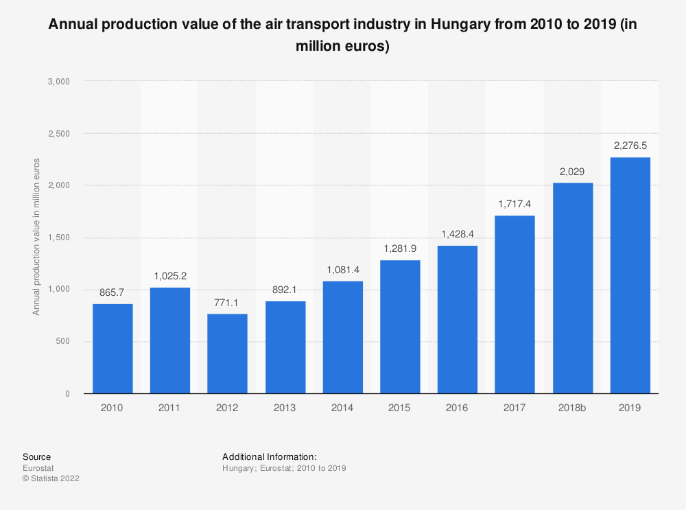 Statistic: Annual production value of the air transport industry in Hungary from 2008 to 2015 (in million euros) | Statista