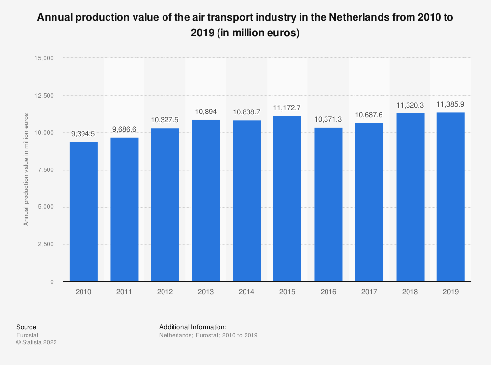 Statistic: Annual production value of the air transport industry in the Netherlands from 2008 to 2015 (in million euros) | Statista