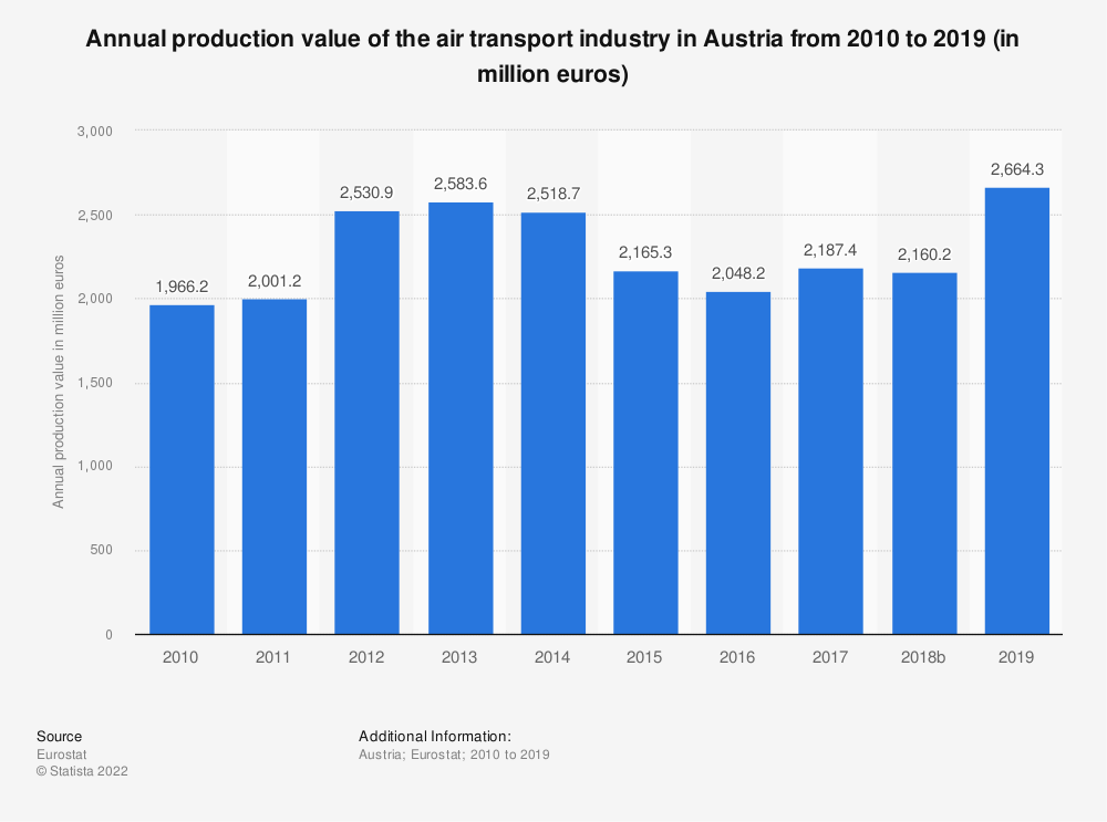 Statistic: Annual production value of the air transport industry in Austria from 2008 to 2015 (in million euros) | Statista