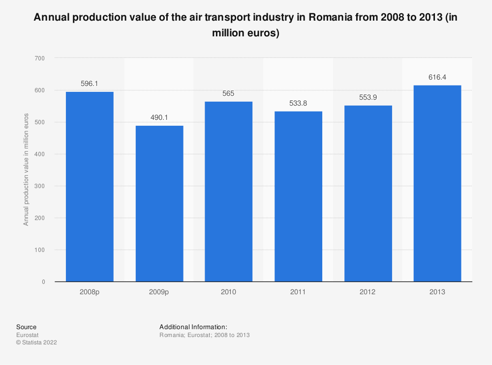Statistic: Annual production value of the air transport industry in Romania from 2008 to 2013 (in million euros) | Statista