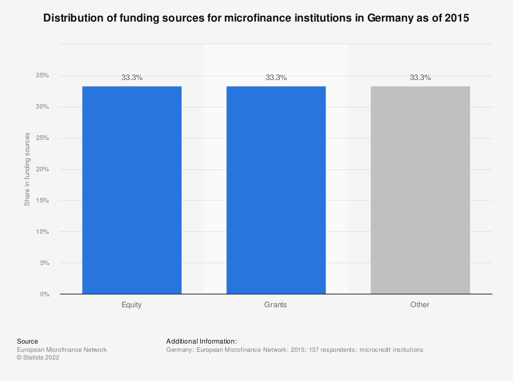 Statistic: Distribution of funding sources for microfinance institutions in Germany as of 2015 | Statista