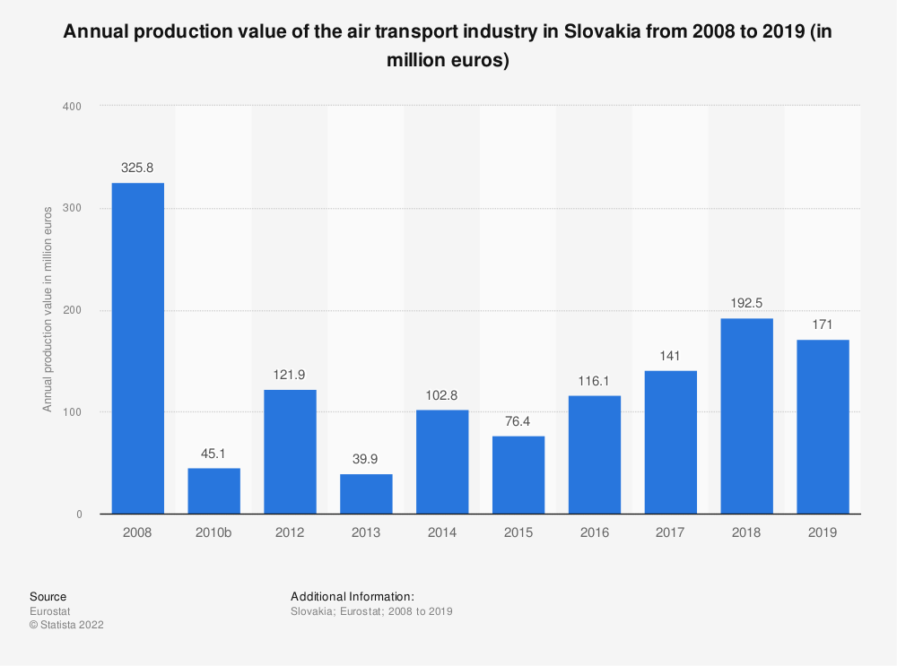 Statistic: Annual production value of the air transport industry in Slovakia from 2008 to 2015 (in million euros) | Statista