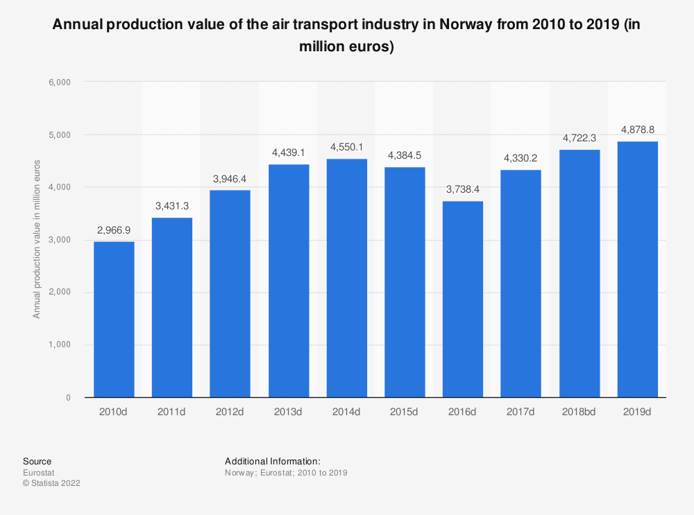 Statistic: Annual production value of the air transport industry in Norway from 2008 to 2015 (in million euros) | Statista