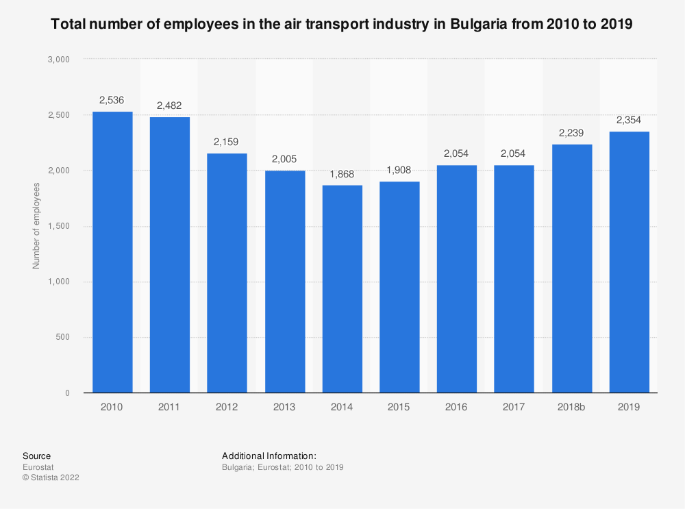 Statistic: Total number of employees in the air transport industry in Bulgaria from 2008 to 2016 | Statista