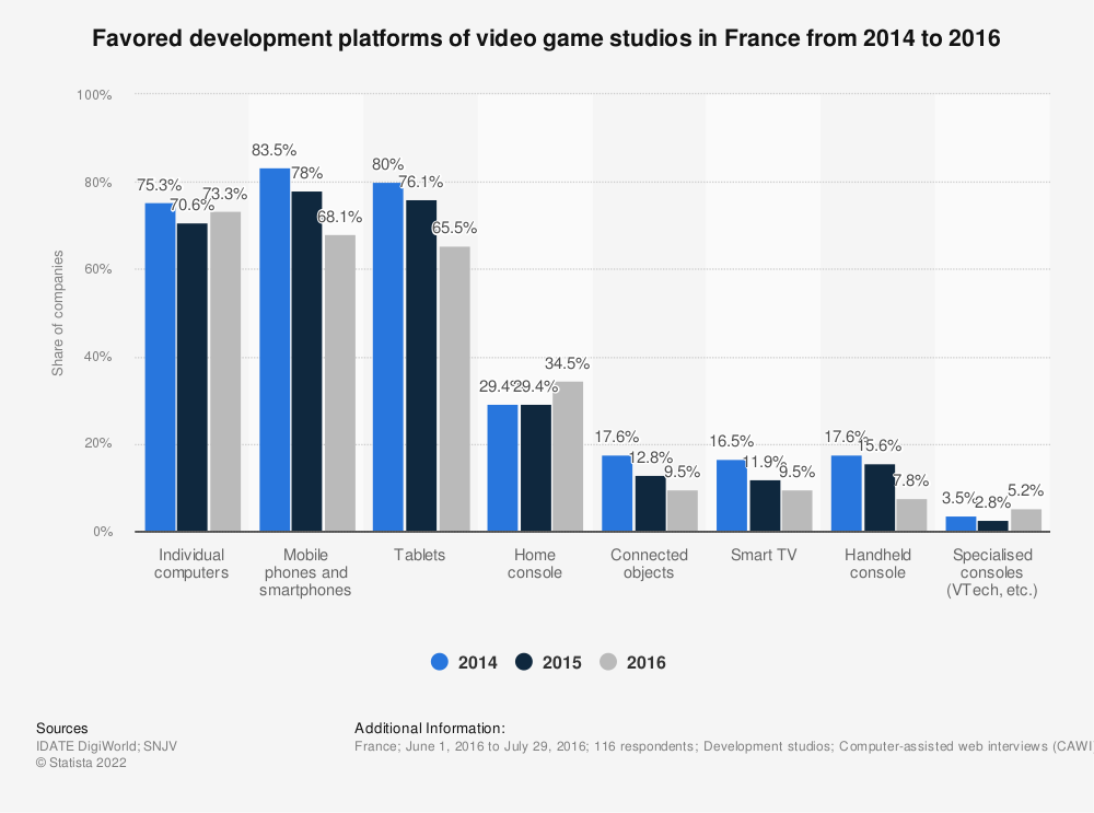 Statistic: Favored development platforms of video game studios in France from 2014 to 2016 | Statista