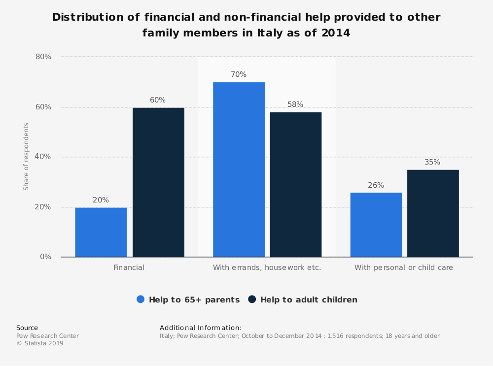 Statistic: Distribution of financial and non-financial help provided to other family members in Italy as of 2014 | Statista