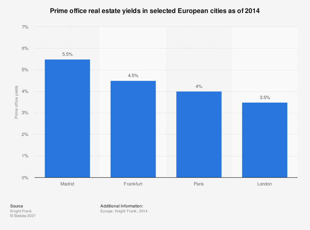 Statistic: Prime office real estate yields in selected European cities as of 2014 | Statista