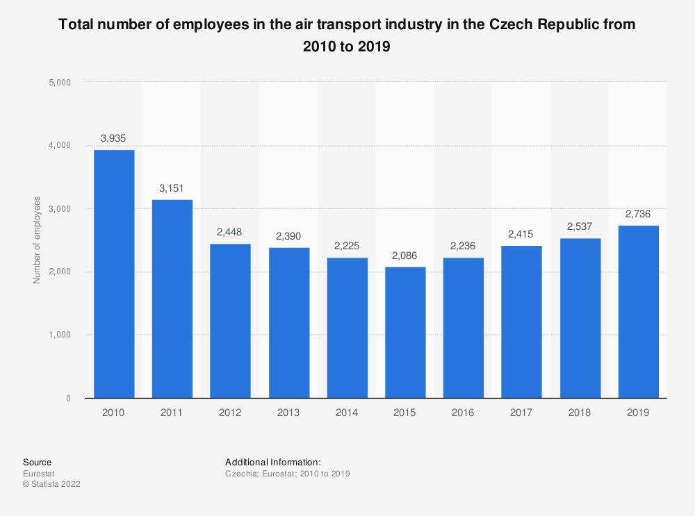 Statistic: Total number of employees in the air transport industry in the Czech Republic from 2008 to 2016 | Statista