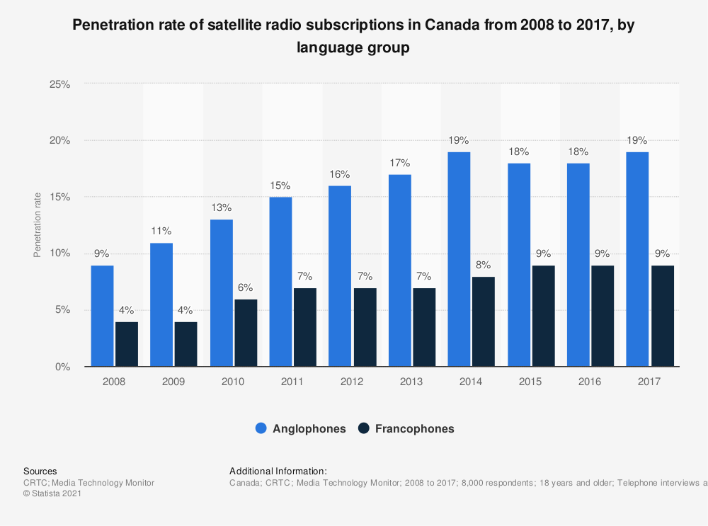 Statistic: Penetration rate of satellite radio subscriptions in Canada from 2008 to 2017, by language group | Statista