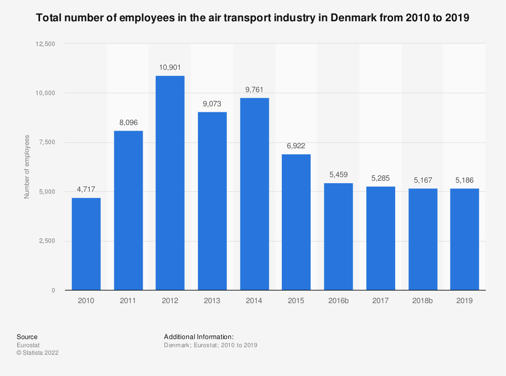 Statistic: Total number of employees in the air transport industry in Denmark from 2008 to 2016 | Statista