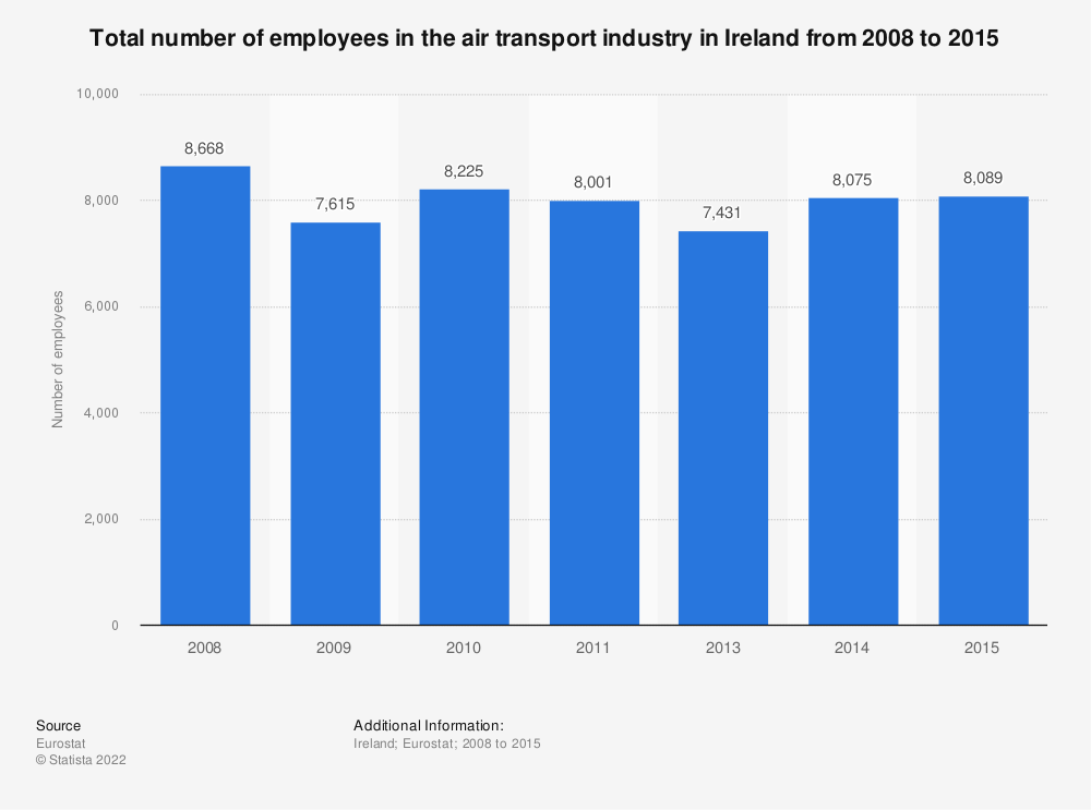 Statistic: Total number of employees in the air transport industry in Ireland from 2008 to 2015 | Statista