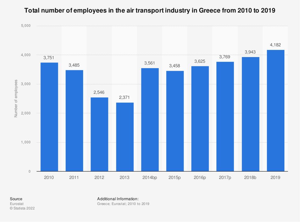 Statistic: Total number of employees in the air transport industry in Greece from 2008 to 2016 | Statista