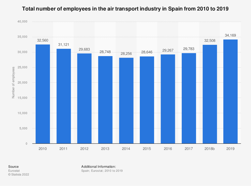 Statistic: Total number of employees in the air transport industry in Spain from 2008 to 2016 | Statista