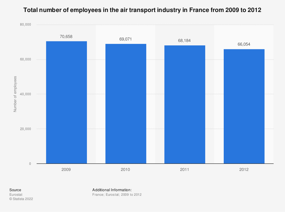 Statistic: Total number of employees in the air transport industry in France from 2009 to 2012 | Statista