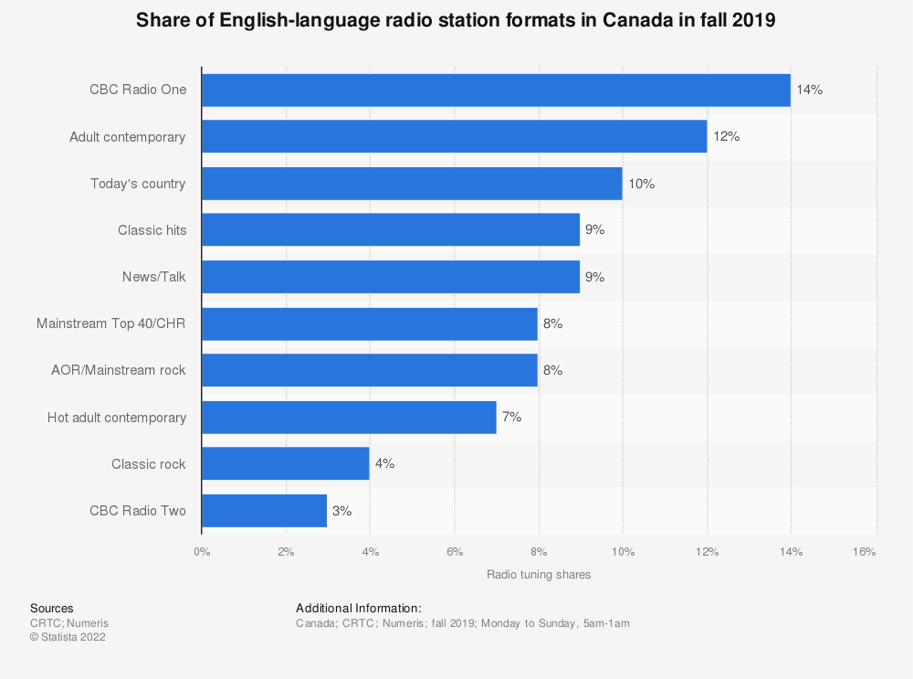 Statistic: Share of English-language radio station formats in Canada in 2017 | Statista