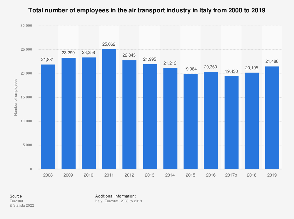Statistic: Total number of employees in the air transport industry in Italy from 2008 to 2016 | Statista