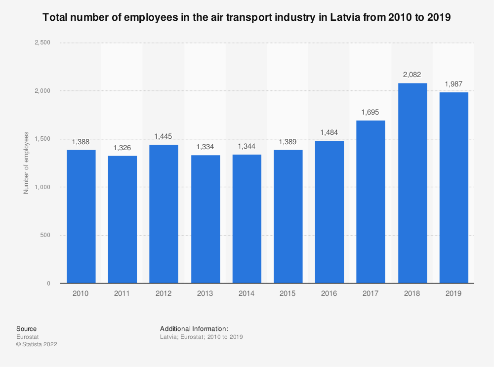 Statistic: Total number of employees in the air transport industry in Latvia from 2008 to 2016 | Statista