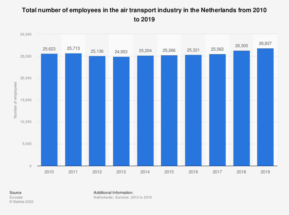 Statistic: Total number of employees in the air transport industry in the Netherlands from 2009 to 2016 | Statista