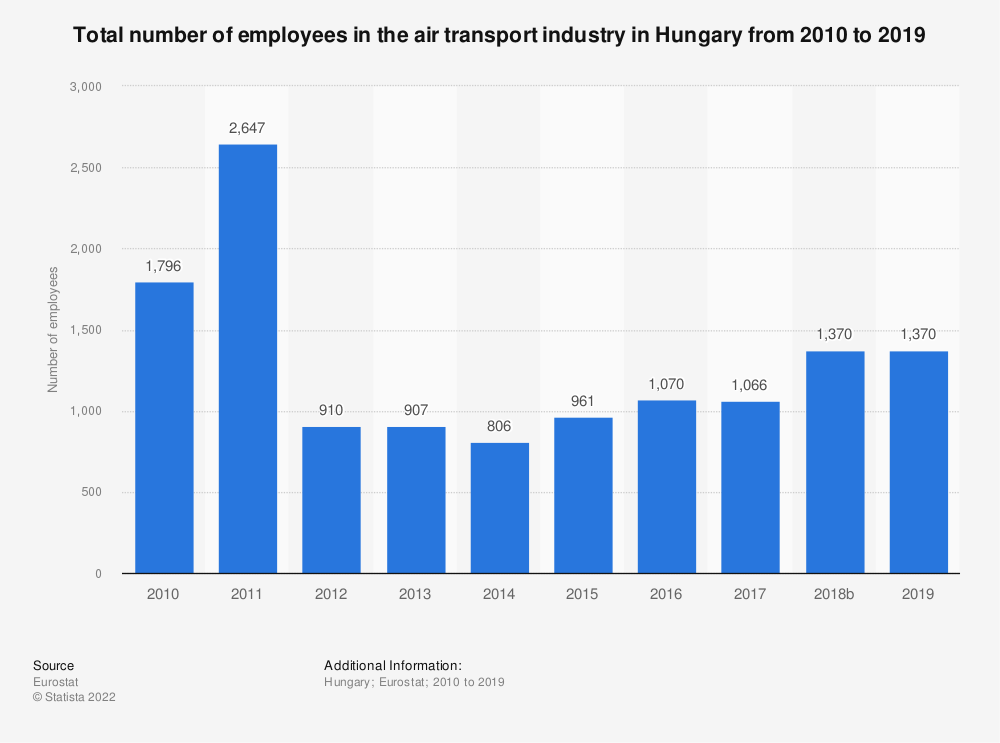 Statistic: Total number of employees in the air transport industry in Hungary from 2008 to 2016 | Statista