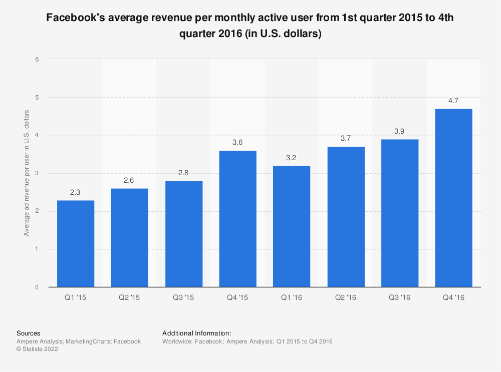 Statistic: Facebook's average revenue per monthly active user from 1st quarter 2015 to 4th quarter 2016 (in U.S. dollars) | Statista
